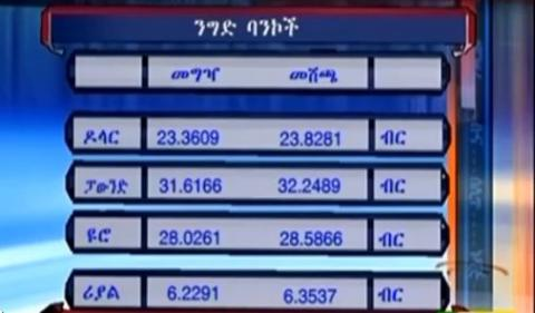 Ethiopian Currency Exchange Table, September 24, 2017