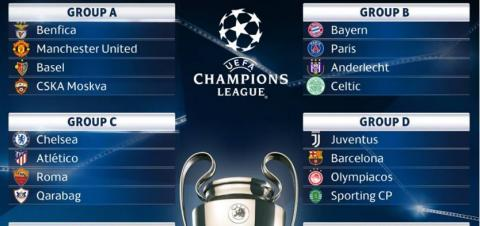 UEFA Champions League Group Stage 2017/18 Draw Result