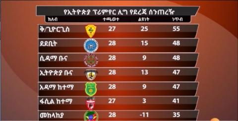 EBS news about Ethiopian Premier League