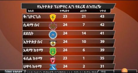 EBS sport news about Ethiopian premier league