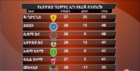 EBS news about Ethiopian Premier League